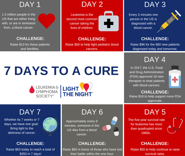 LTN-toolkit-7-day-challenge-3day